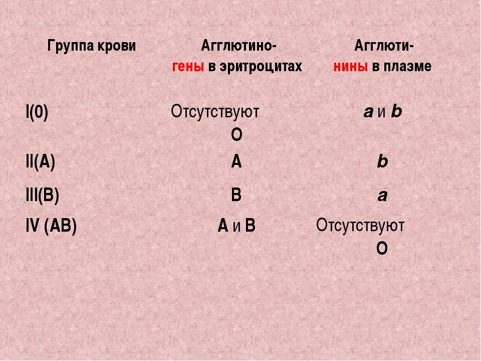 Группа крови Агглютино- гены в эритроцитах Агглюти- нины в плазме I(0) Отс...