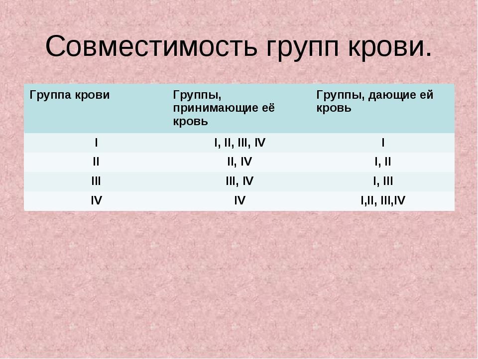 Совместимость групп крови. Группа кровиГруппы, принимающие её кровьГруппы,...