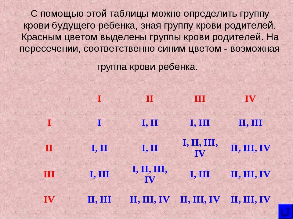 Группа крови гомосексуализм