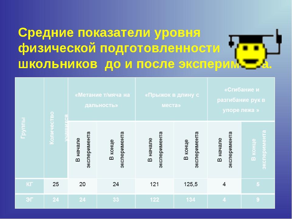 Средние показатели уровня физической подготовленности школьников до и после э...