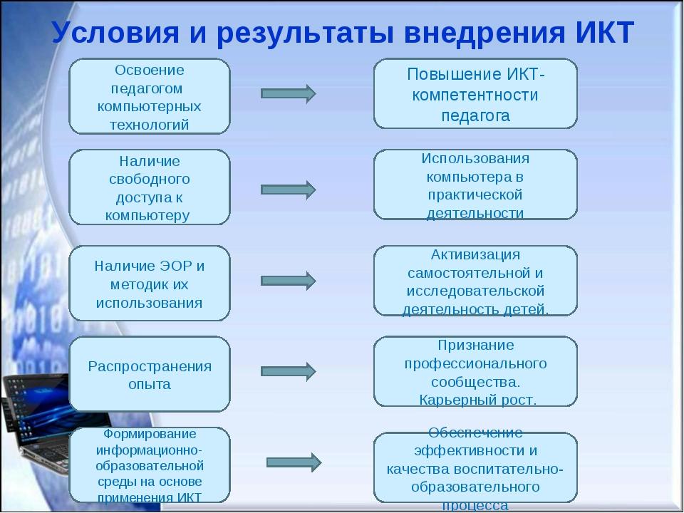 Условия и результаты внедрения ИКТ Освоение педагогом компьютерных технологий...