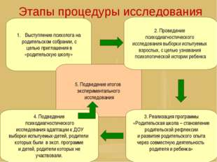 Этапы процедуры исследования Выступление психолога на родительском собрании,