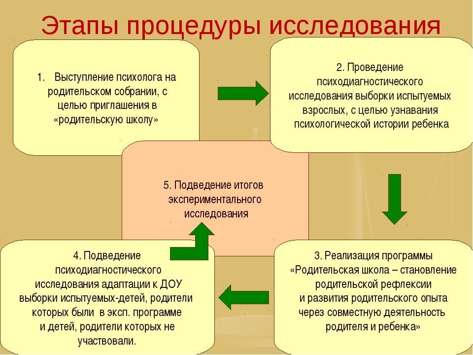 Этапы процедуры исследования Выступление психолога на родительском собрании,...