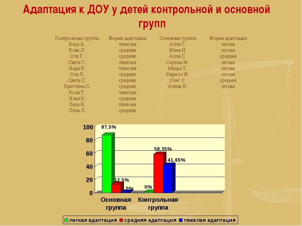 Адаптация к ДОУ у детей контрольной и основной групп Контрольная группаФорма...