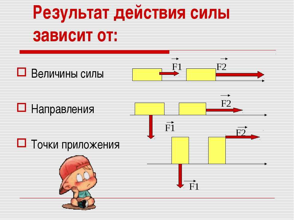 Результат действия силы зависит от: Величины силы Направления Точки приложени...