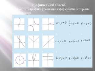 Cпособ подстановки Выражают из какого-нибудь уравнения системы одну переменну