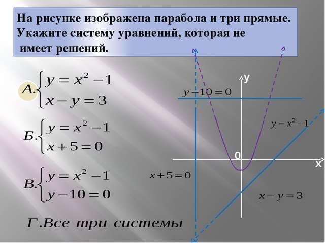 Графический способ Совместить графики уравнений с формулами, которыми они зад...