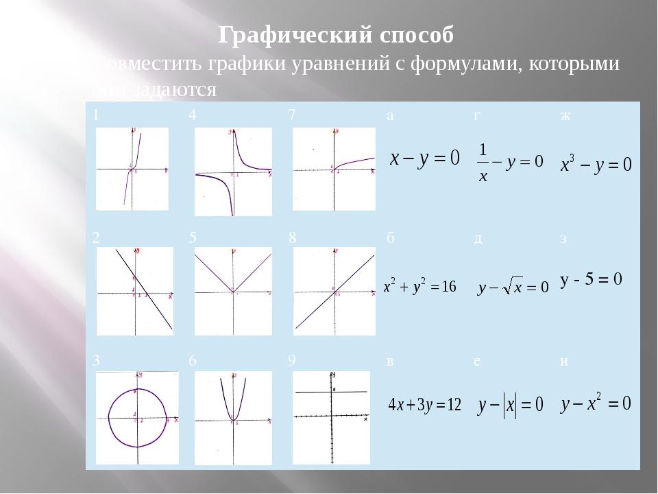 Cпособ подстановки Выражают из какого-нибудь уравнения системы одну переменну...