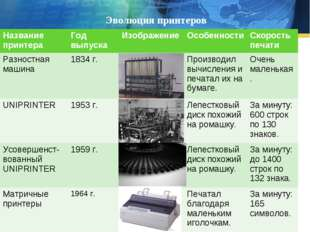 Эволюция принтеров Название принтераГод выпускаИзображениеОсобенностиСкор