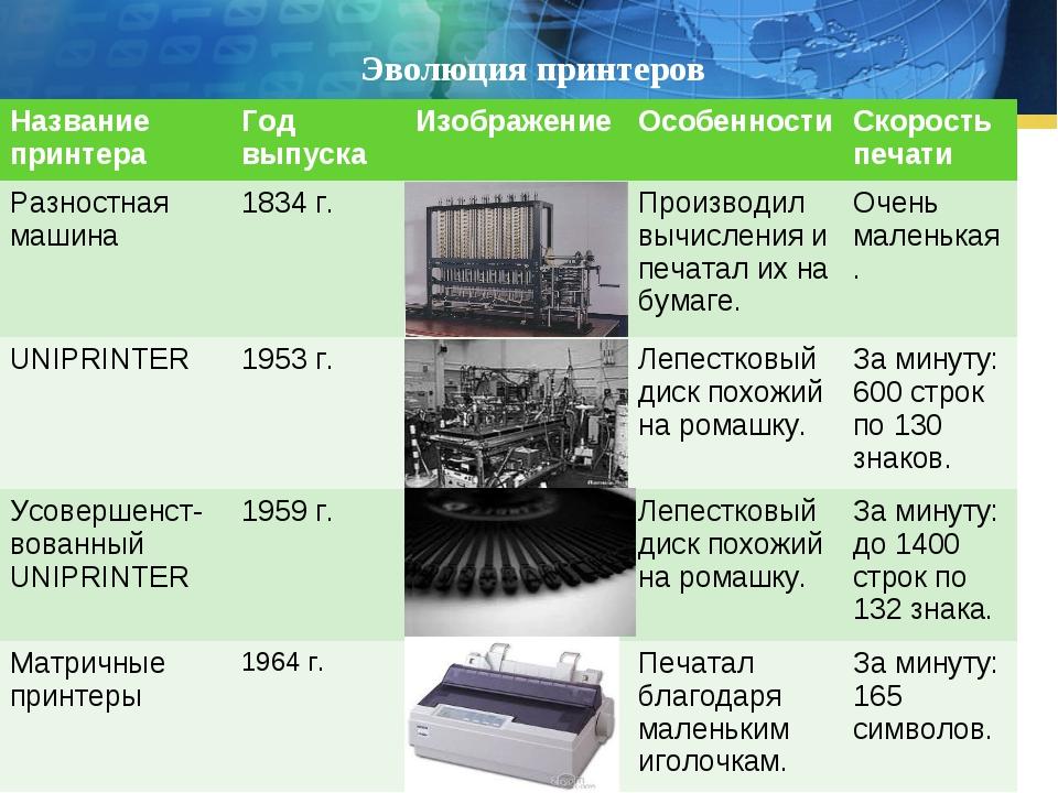 Эволюция принтеров Название принтераГод выпускаИзображениеОсобенностиСкор...