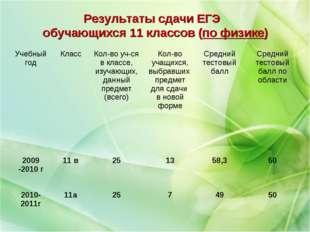 Результаты сдачи ЕГЭ обучающихся 11 классов (по физике) Учебный годКлассКол
