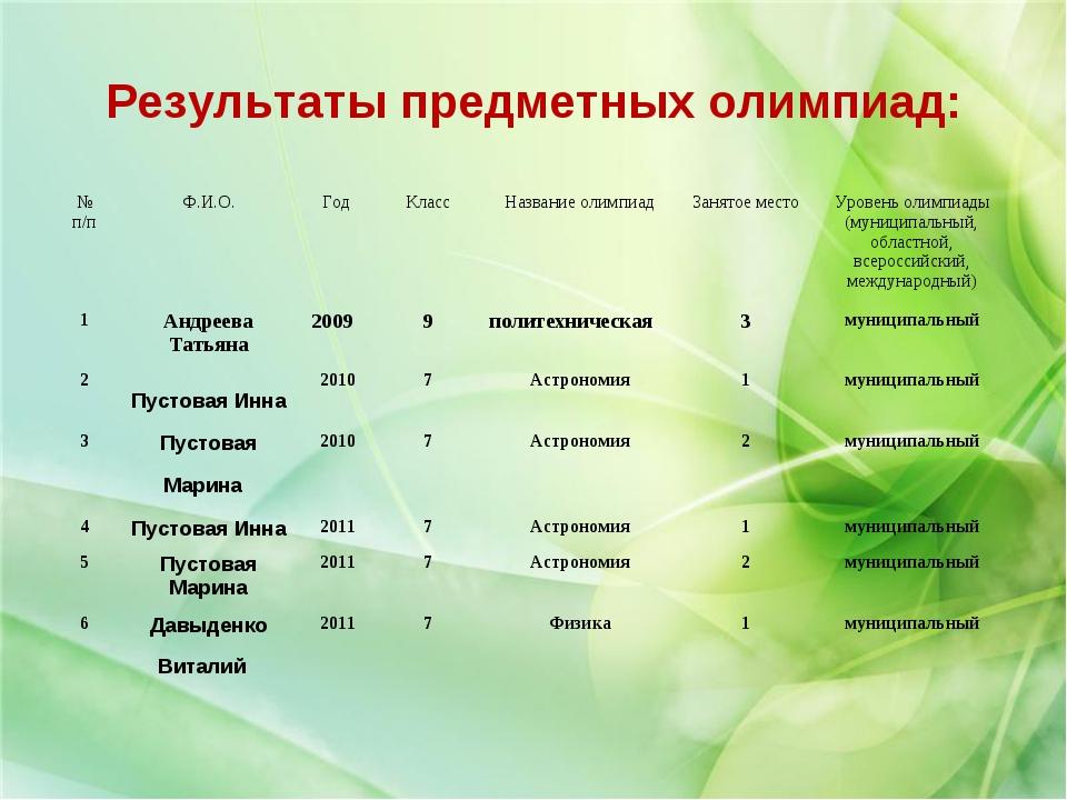 Результаты предметных олимпиад: