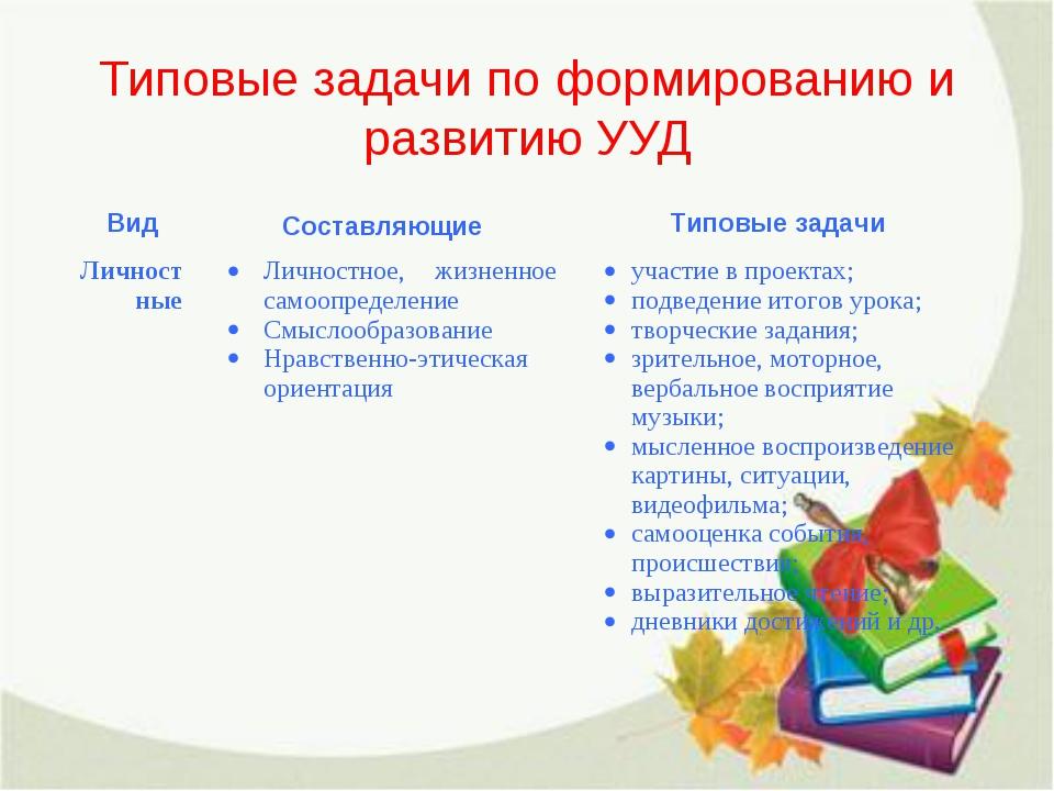 Типовые задачи по формированию и развитию УУД ВидСоставляющиеТиповые задачи...