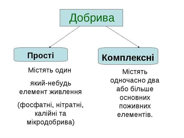 Добрива Прості Комплексні Містять один який-небудь елемент живлення (фосфатні...