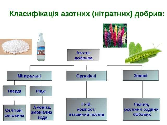 Класифікація азотних (нітратних) добрив: Азотні добрива Мінеральні Органічні...
