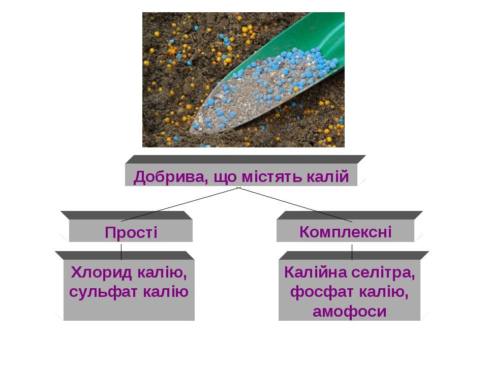 Добрива, що містять калій Прості Комплексні Хлорид калію, сульфат калію Калі...