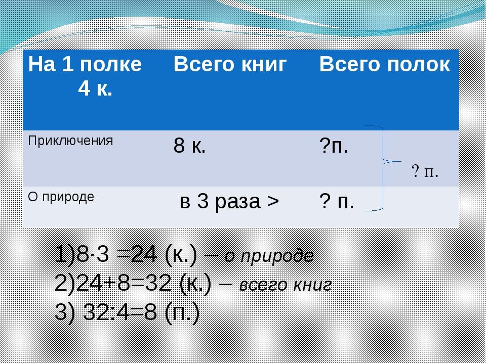 ? п. 1)8·3 =24 (к.) – о природе 2)24+8=32 (к.) – всего книг 3) 32:4=8 (п.) Н...