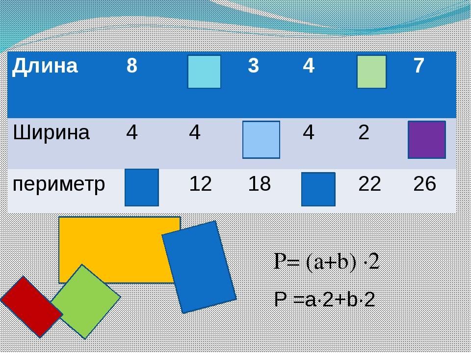 Р= (a+b) ·2 P =a·2+b·2 Длина 8 2 3 4 9 7 Ширина 4 4 6 4 2 6 периметр 24 12 1...