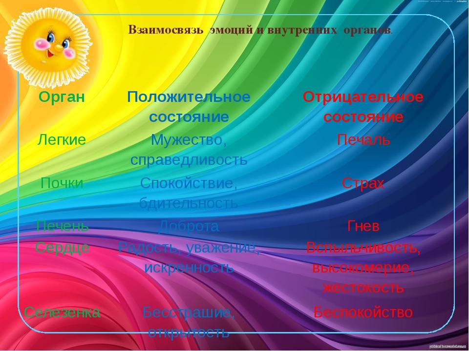 Взаимосвязь эмоций и внутренних органов. Орган Положительное состояние Отрица...