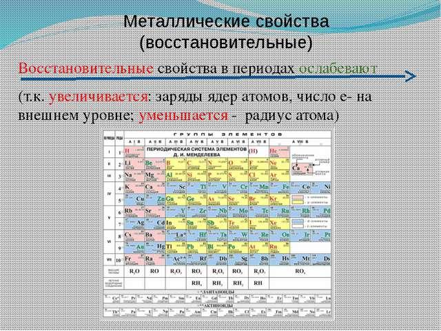 Металлические свойства (восстановительные) Восстановительные свойства в перио...