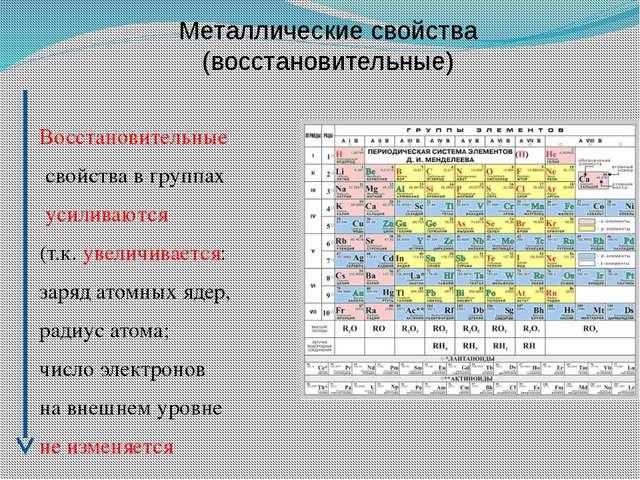 Металлические свойства (восстановительные) Восстановительные свойства в групп...