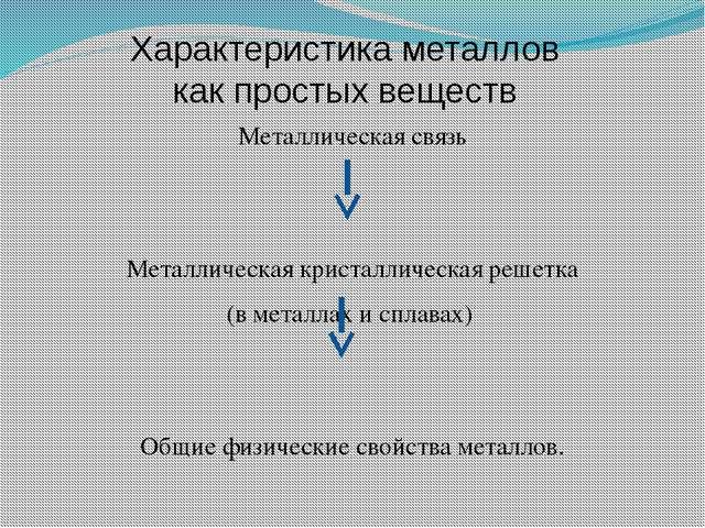 Характеристика металлов как простых веществ Металлическая связь Металлическа...