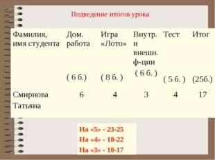 На «5» - 23-25 На «4» - 18-22 На «3» - 10-17 Подведение итогов урока Фамилия,