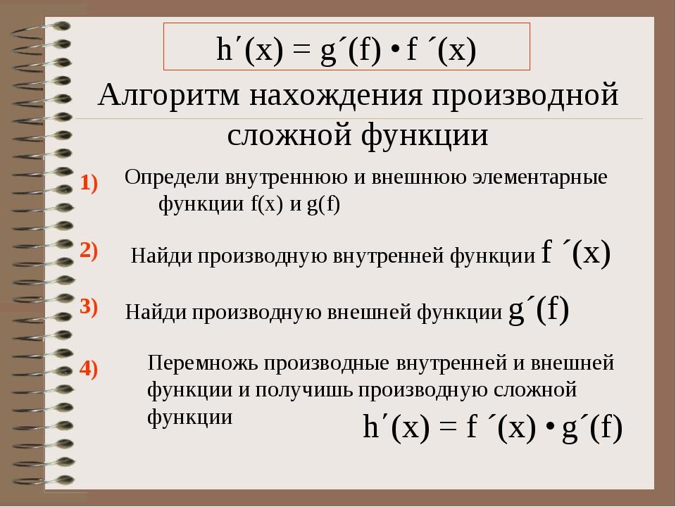 Алгоритм нахождения производной сложной функции Определи внутреннюю и внешнюю...