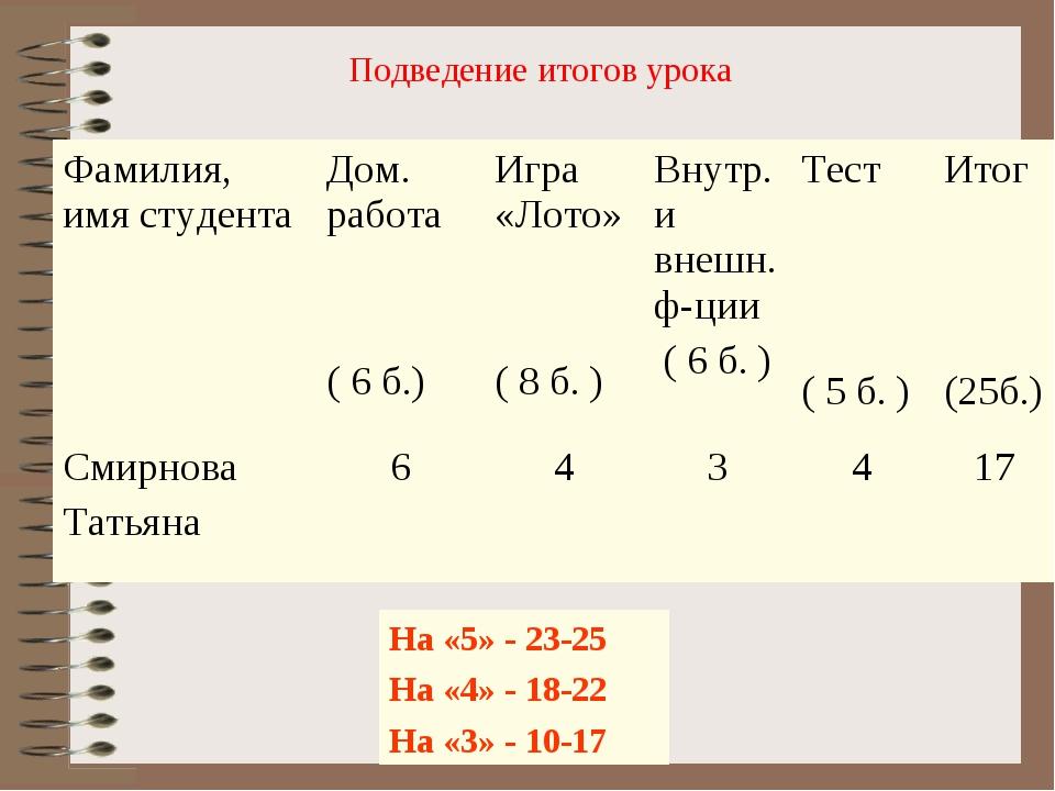 На «5» - 23-25 На «4» - 18-22 На «3» - 10-17 Подведение итогов урока Фамилия,...