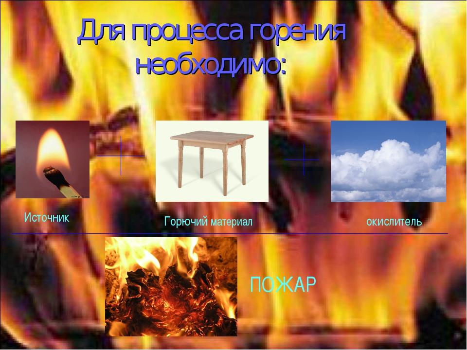 Для процесса горения необходимо: Горючий материал Источник окислитель ПОЖАР