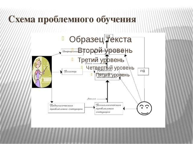 Схема проблемного обучения