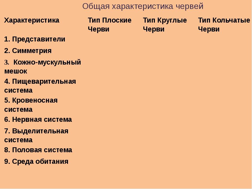 Общая характеристика червей Характеристика Тип Плоские Черви Тип Круглые Черв...