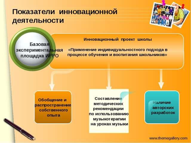Показатели инновационной деятельности Обобщение и распространение собственног...