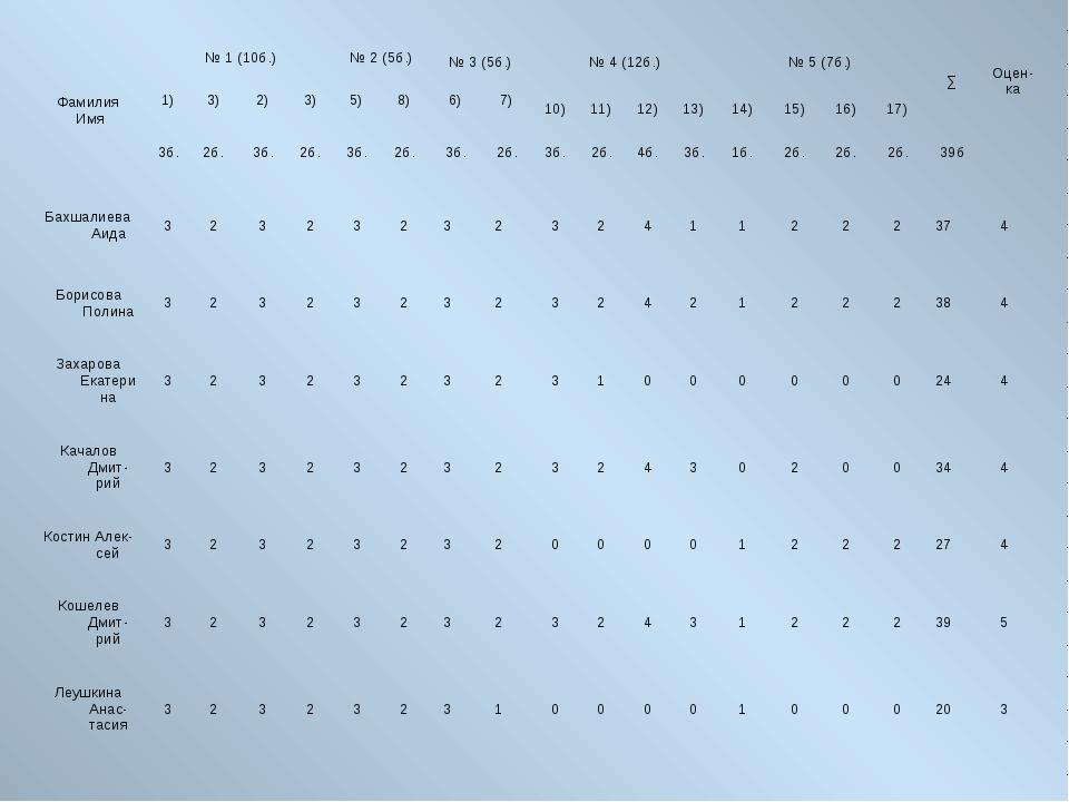 Фамилия Имя№ 1 (10б.)№ 2 (5б.)№ 3 (5б.)№ 4 (12б.)№ 5 (7б.)∑Оцен- ка 1...