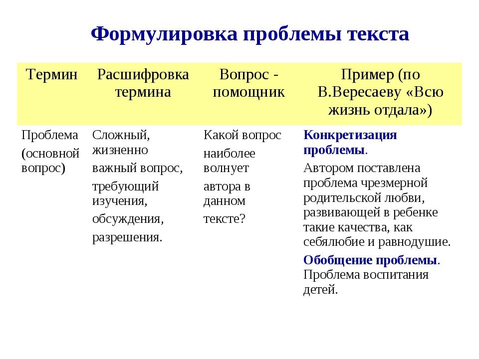 Формулировка проблемы текста ТерминРасшифровка терминаВопрос - помощникПри...