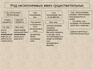 Род несклоняемых имен существительных Сущ. иноязычные, обозначающие Неодуш. п