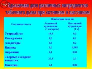 Составные части Вдыхаемая доза, мг Активный курильщик (1 сигарета)Пассивны