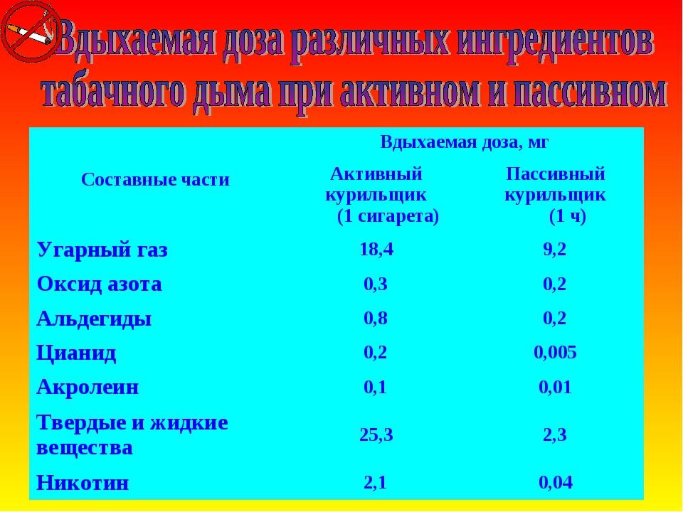 Составные части Вдыхаемая доза, мг Активный курильщик (1 сигарета)Пассивны...