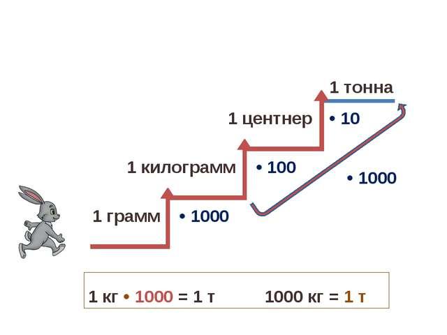 • 1000 • 100 • 10 • 1000 1 г • 1000 = 1 кг 1000 г = 1 кг 1 кг • 100 = 1 ц 100...