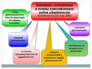 Критерии, положенные в основу классификации видов одарённости (Богоявленская