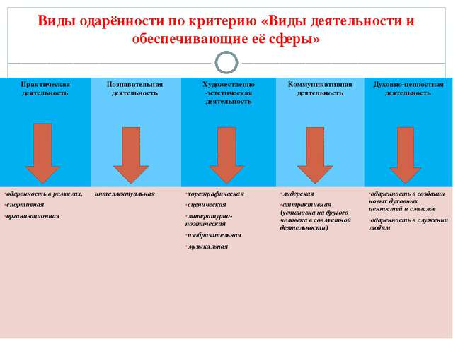 Виды одарённости по критерию «Виды деятельности и обеспечивающие её сферы» Пр...