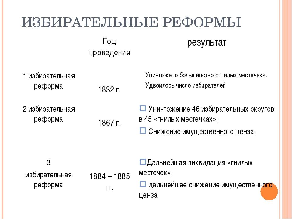 ИЗБИРАТЕЛЬНЫЕ РЕФОРМЫ Год проведениярезультат 1 избирательная реформа 1832...