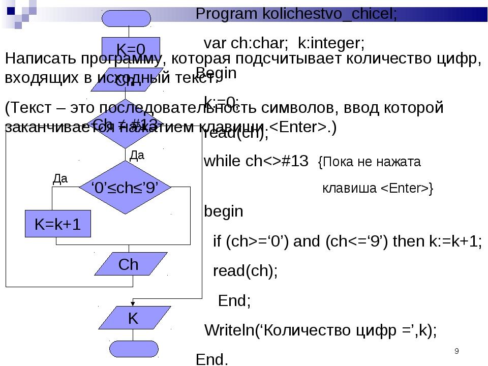 * Program kolichestvo_chicel; var ch:char; k:integer; Begin k:=0; read(ch); w...