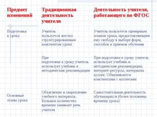 Предмет изменений  Традиционная деятельность учителя  Деятельность учителя