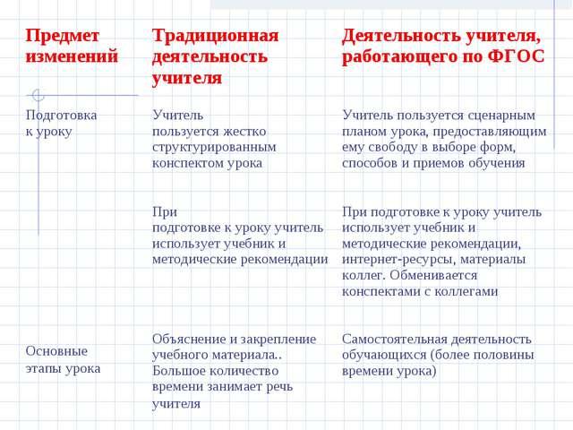 Предмет изменений  Традиционная деятельность учителя  Деятельность учителя...