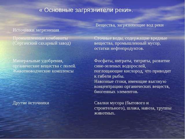 « Основные загрязнители реки». Источники загрязнения Вещества, загрязняющие...
