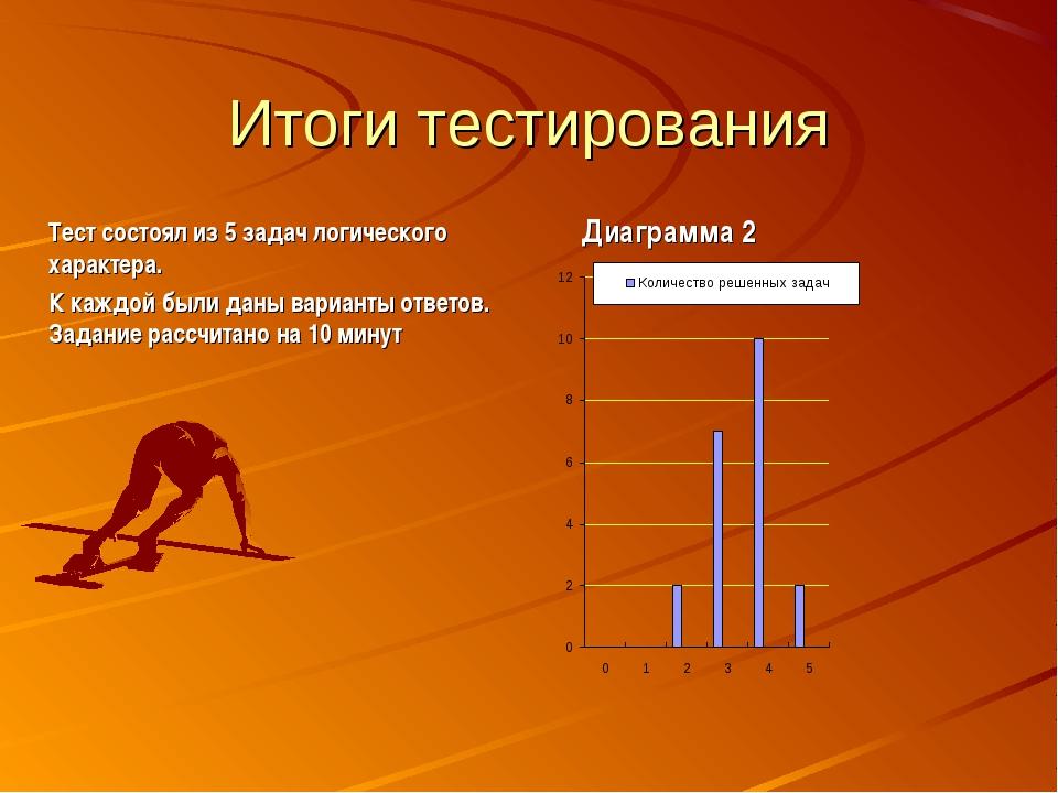 Итоги тестирования Тест состоял из 5 задач логического характера. К каждой бы...