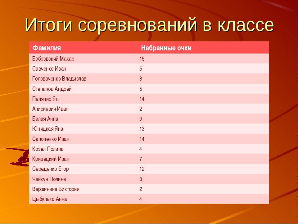 Итоги соревнований в классе Фамилия  Набранные очки Бобровский Макар15 Савч...