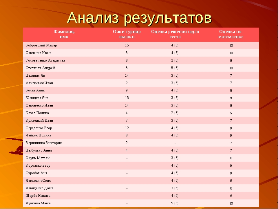 Анализ результатов Фамилия, имя Очки турнир шашкиОценка решения задач теста...