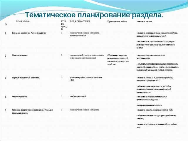 Тематическое планирование раздела. № ТЕМА УРОКАКОЛ-ВО ЧАСОВТИП, ФОРМА УРОК...